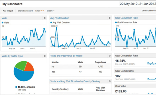 Analytics Conversion Tracking